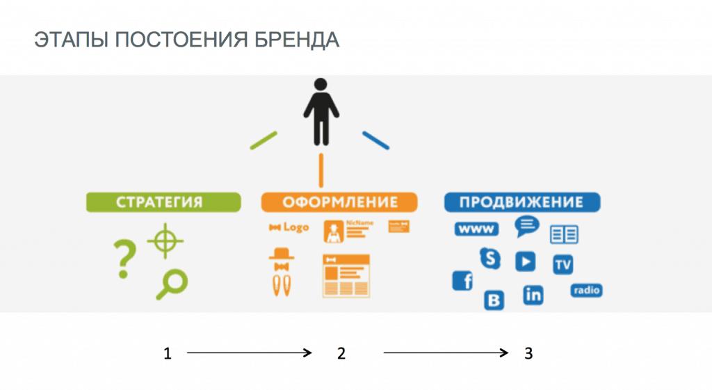 Брендинг - Разработка стратегии бренда
